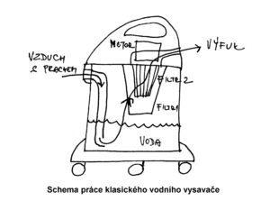 schema práce běžného vodního vysavače
