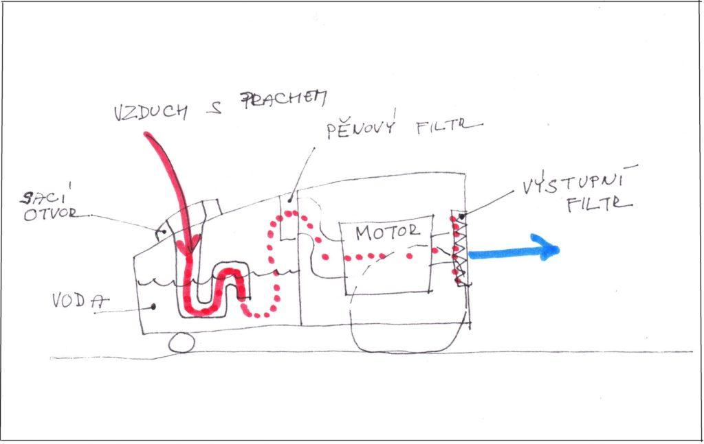 Schema provozu klasického vodního vysavače