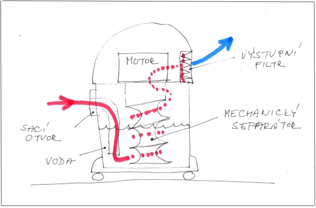 Schema provozu vodního vysavače smechanickým separátorem