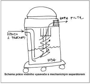 Schema vodního vysavače smechanickým separátorem