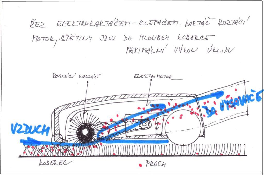 Schema práce elektrockého vibračního kartáče nakoberci.