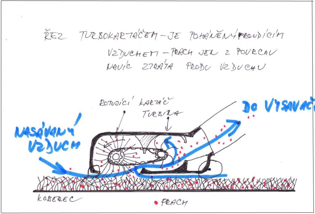 Turbokartáč - rotační kartáč roztáčený vzduchem nanízké koberce ahladké plochy