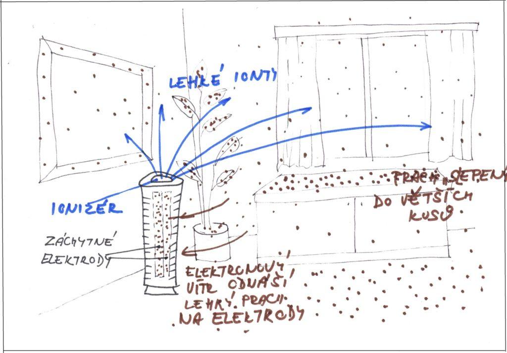 Jak čistí vzduch elektrostatická čistička vzduchu sionizérem schema