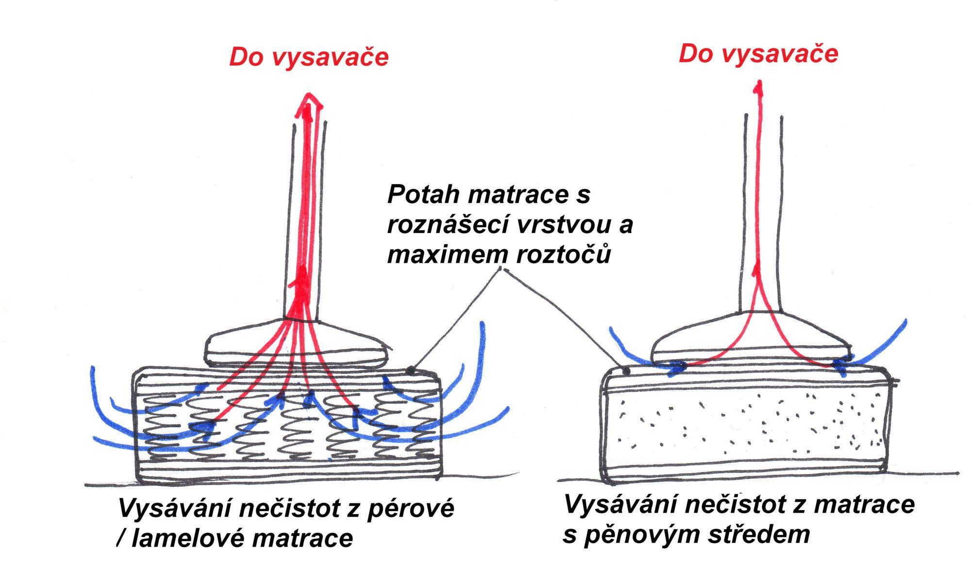 Srovnání účinnosti čištění pérové nebo lamelové matrace svolným středem apěnové matrace