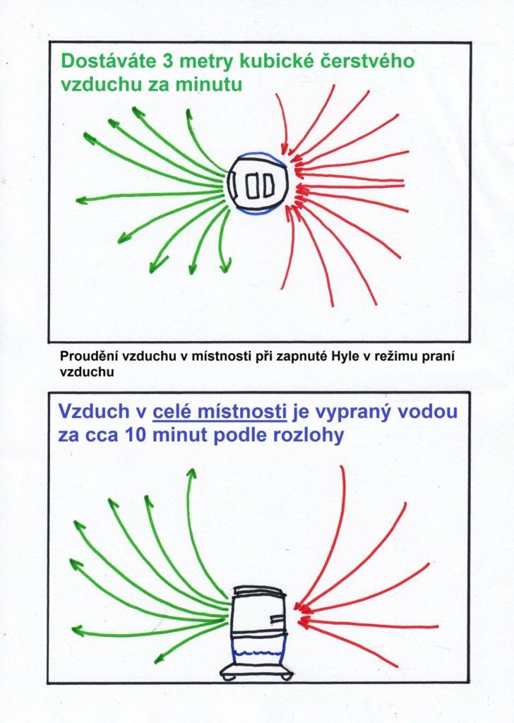 Prostorové čištění vzduchu přístrojem Hyla schema