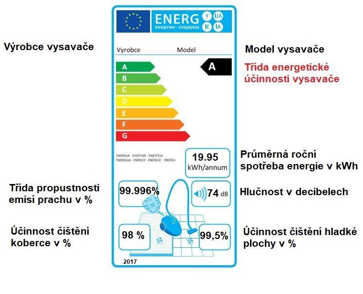 Energetický štítek pro vysavače zroku 2017